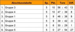 Tabelle Klobürstenhockey